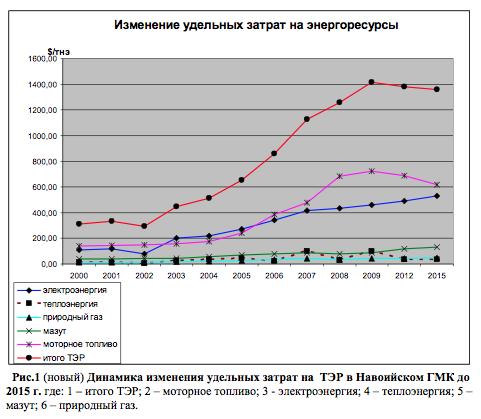 Динамика изменения удельных затрат на  ТЭР в Навоийском ГМК до 2015 г