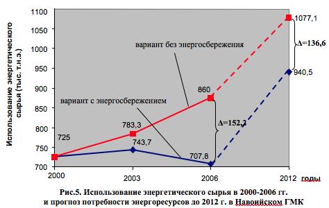Использование энергетического сырья в 2000-2006 гг. и прогноз потребности энергоресурсов до 2012 г. в Навоийском ГМК