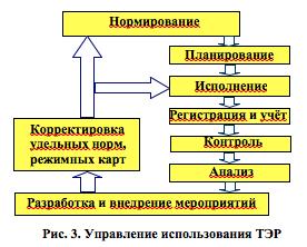 Управление использования ТЭР