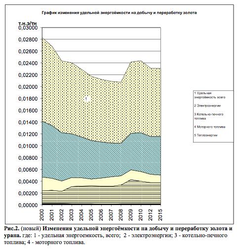 Изменения удельной энергоёмкости на добычу и переработку золота и урана